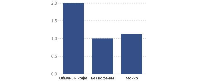 average-cups-consumed_prav