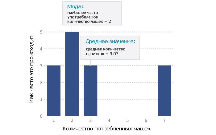 mean-vs-mode_prav
