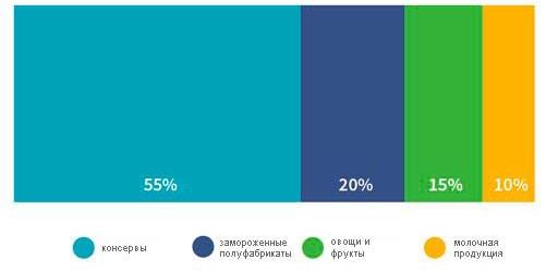 percent-basket_prav