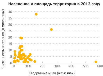 population-scatter